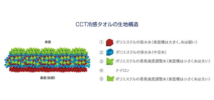 CCTタオルの生地構造イラスト